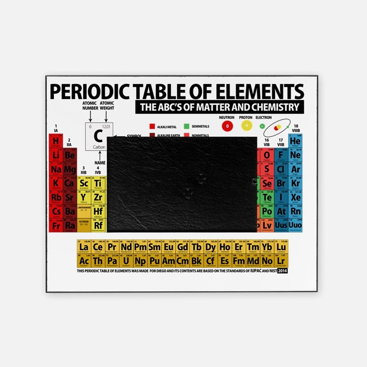 Periodic table decor decorative accessories for the home for 99 periodic table