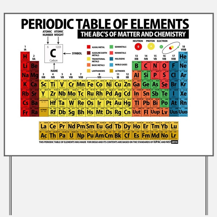 Periodic table yard signs custom yard lawn signs for 99 periodic table