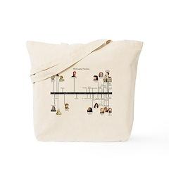 Philosophy Timeline Tote Bag