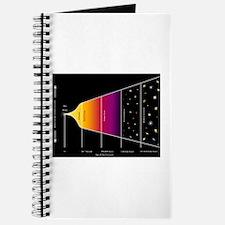 Universe Timeline Journal