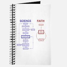 Science vs Faith Journal