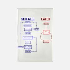 Science vs Faith Rectangle Magnet