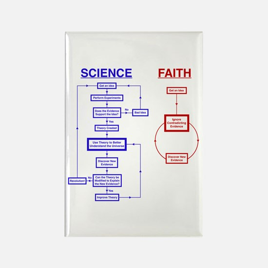 Science vs Faith Rectangle Magnet