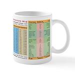 Most Useful Conversions mug