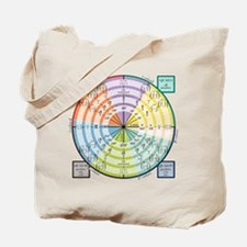 Math Unit Circle Tote Bag
