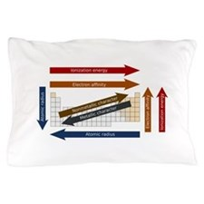 Periodic Table Trends Pillow Case