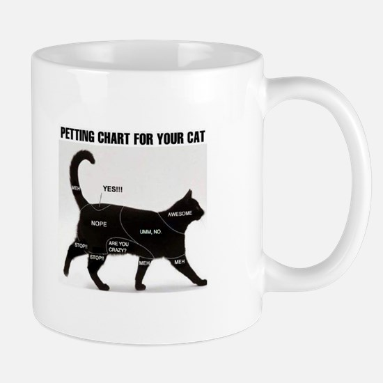 Petting chart for your Cat Mugs