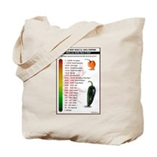 Scoville Scale 2015 Tote Bag
