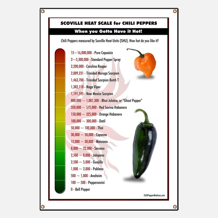 Scoville Scale 2015 Banner