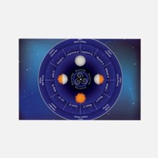 Zodiac Wheel of the Year Rectangle Magnet