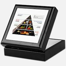 Food Pyramid Keepsake Box