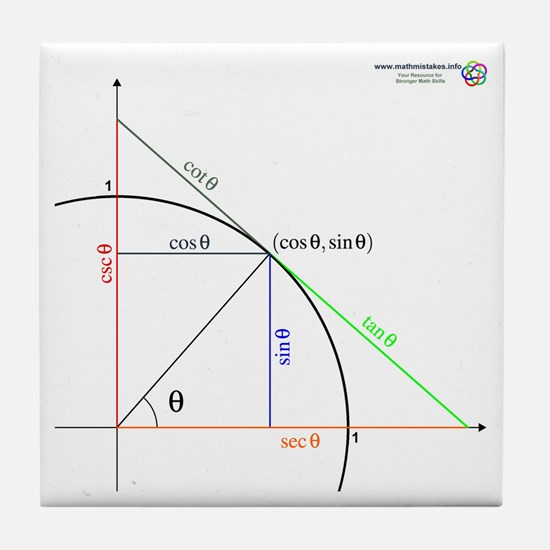 Trig. Functions as Lengths Tile Coaster