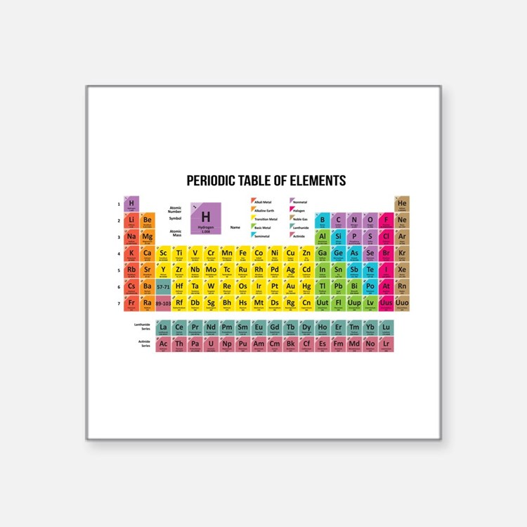 Periodic table stickers periodic table sticker designs for C table of elements