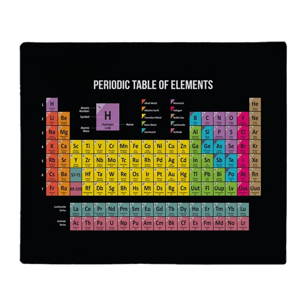 Periodic table of elements throw blanket by wickeddesigns4 for Table th row group