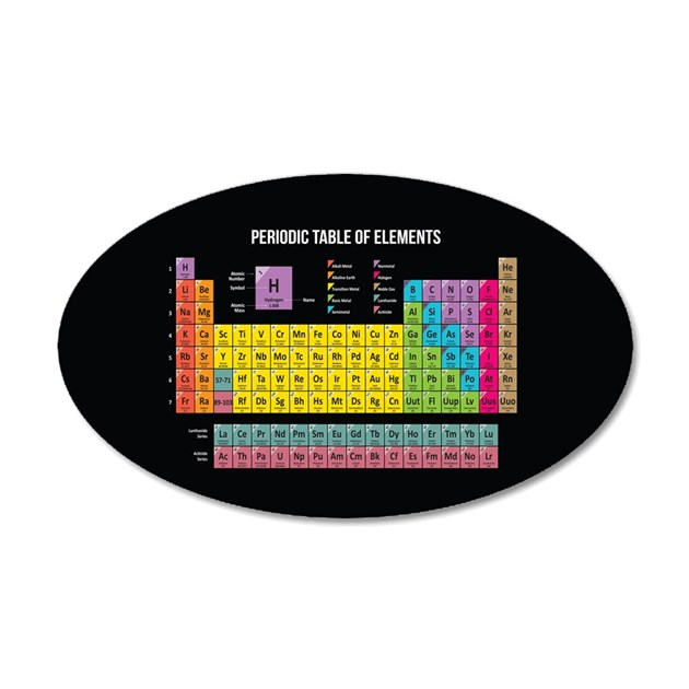 New periodic table gifts australia periodic table gifts australia periodic wall elements by sticker table of wickeddesigns4 periodic urtaz Choice Image