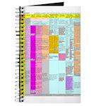 Residuals Chart Journal