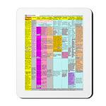 Residuals Chart Mousepad