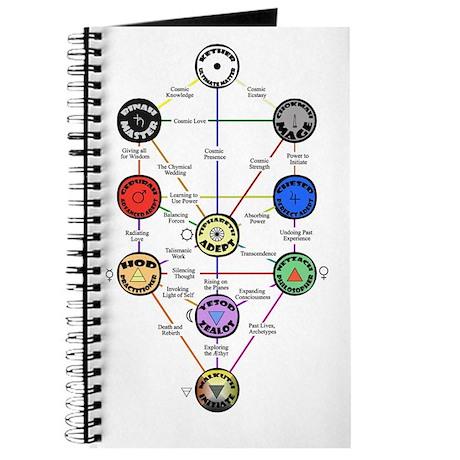 Master New Hermetics Tree Journal