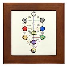 Master New Hermetics Tree Framed Tile