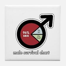 Male Survival Chart Tile Coaster