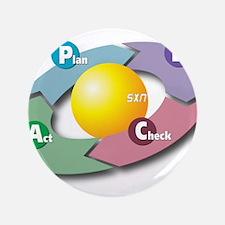 PDCA - Plan Do Check Act Button