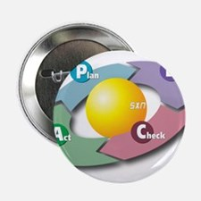 "PDCA - Plan Do Check Act 2.25"" Button (100 pack)"