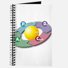 PDCA - Plan Do Check Act Journal