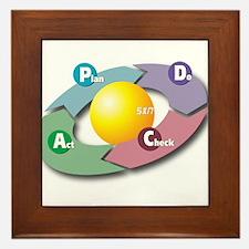 PDCA - Plan Do Check Act Framed Tile