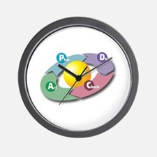 PDCA - Plan Do Check Act Wall Clock