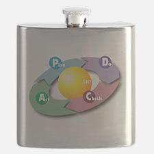 PDCA - Plan Do Check Act Flask