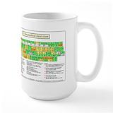 Vim Coffee Mugs