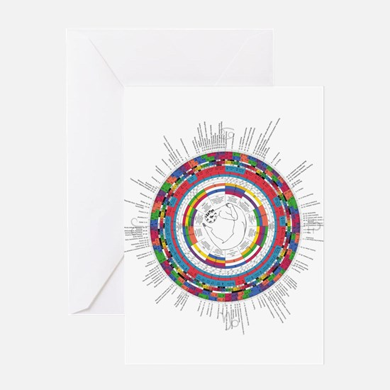 Syncrota Wheel Greeting Cards
