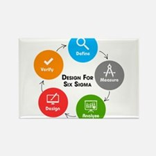 Design for Six Sigma (DFSS) Magnets