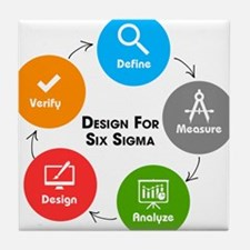 Design for Six Sigma (DFSS) Tile Coaster
