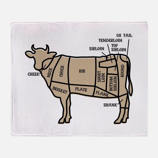 Beef Cuts Throw Blanket