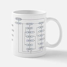 IEEE 1149.1 TAP State Machine Mug