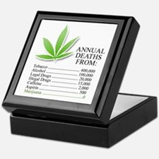 Annual deaths from Marijuana Keepsake Box
