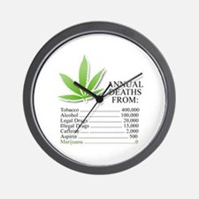 Annual deaths from Marijuana Wall Clock