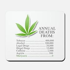 Annual deaths from Marijuana Mousepad