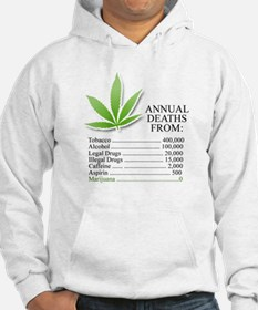 Annual deaths from Marijuana Jumper Hoody