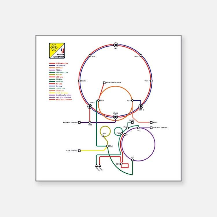 """Cute Hadron Square Sticker 3"""" x 3"""""""