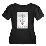 Kabbalah Women's Plus Size Scoop Neck Dark T-Shirt