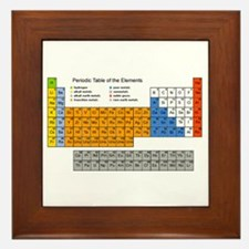 Periodic Table  Framed Tile