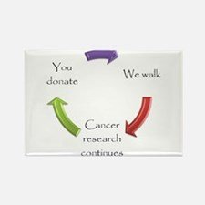 Cute Relay life Rectangle Magnet