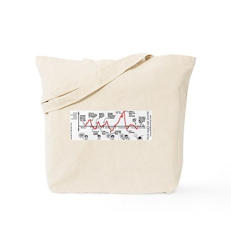 Work Output Graph Tote Bag