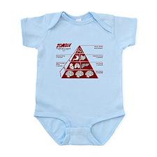 Zombie Food Pyramid Infant Bodysuit