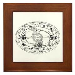 Vintage Astrology Map Framed Tile