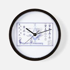 Structure of Masonry Wall Clock