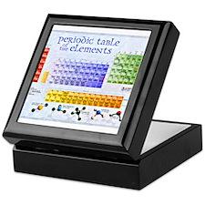 Unique Quantum physics Keepsake Box