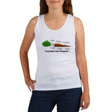 Vegetarian Diagram Women's Tank Top